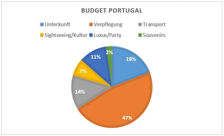Die Abbildung zeigt meine Kostenverteilung in Portugal