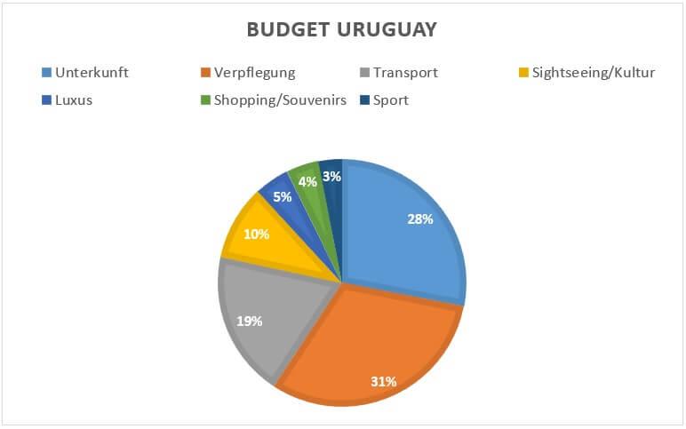 Meine Kostenverteilung in Uruguay