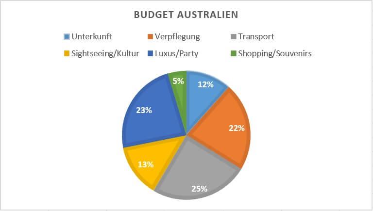 Budgetverteilung Australien