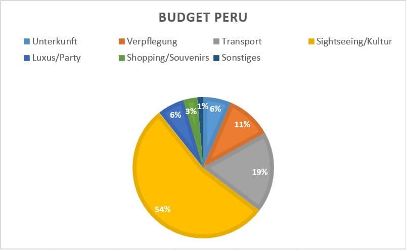 Kostenverteilung in Peru